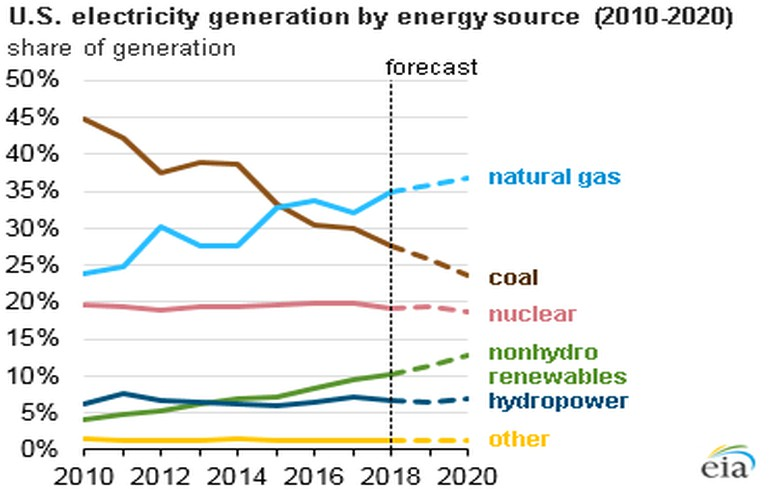 EIA forecasts renewables will be fastest growing source of electricity generation