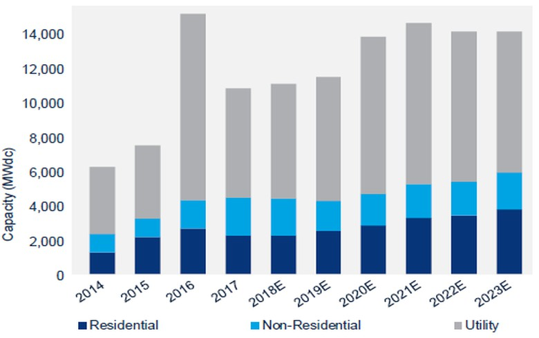 Q3 utility-scale PV installs in US hit by tariffs, to recover in Q4