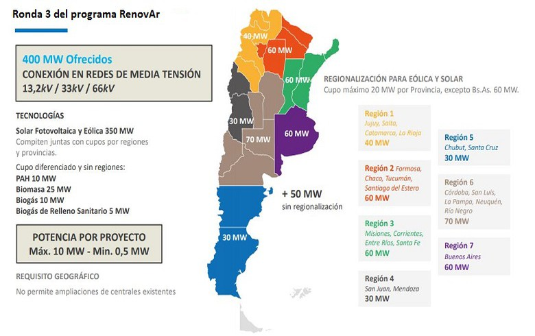 Argentina announces 400 MW Round 3 of RenovAr tenders