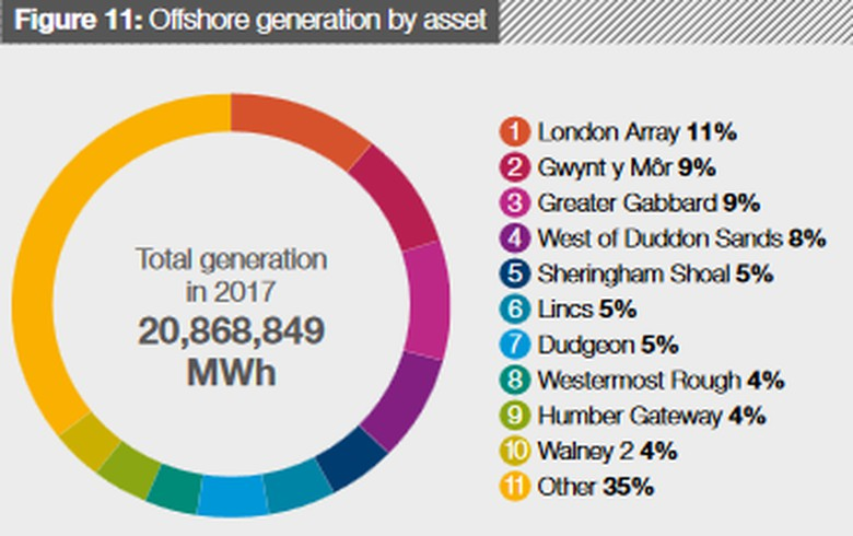 Offshore wind on track to supply 10% of UK's power by 2020
