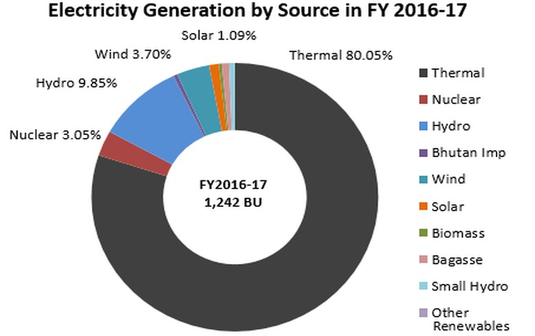 Solar generation in India grows 81% in FY 2016/17