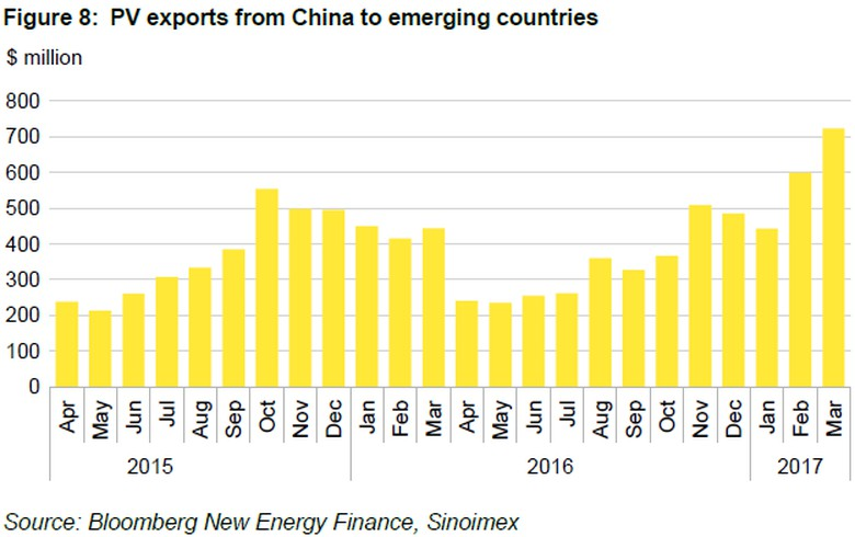 REPORT - Solar imports by emerging countries reach new highs