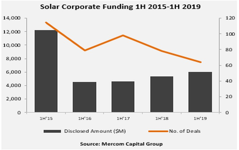 Total corporate solar funding rises 11% in H1 2019 - Mercom