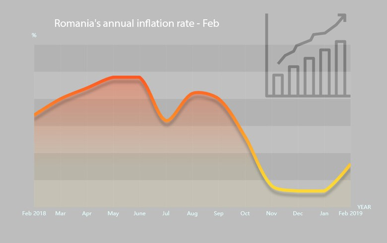 Romania's annual inflation rate rises to 3.8% in Feb