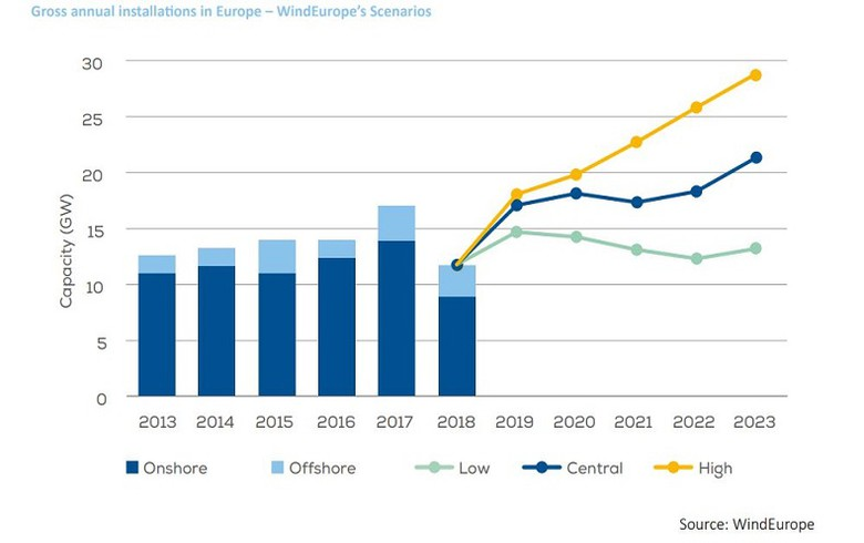 Uncertainty weighs heavily on WindEurope's 5-year outlook