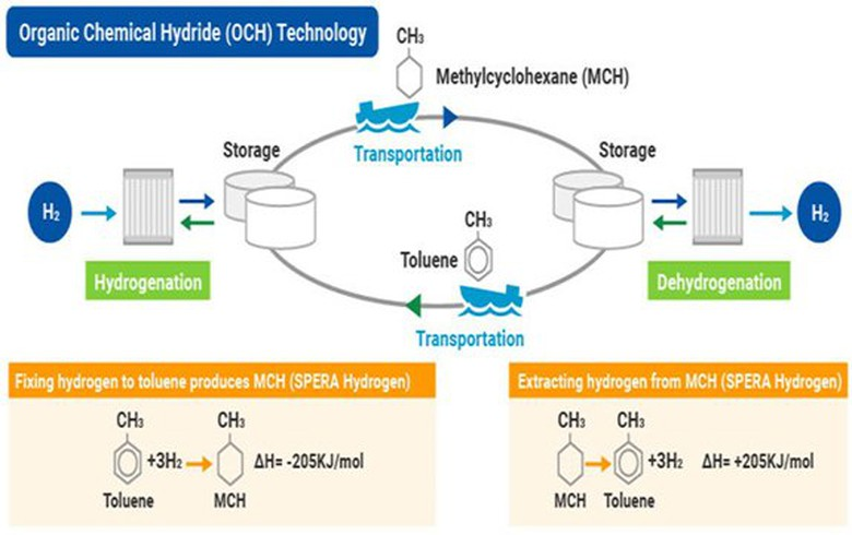 Mitsubishi inks sustainable hydrogen MoU in Singapore