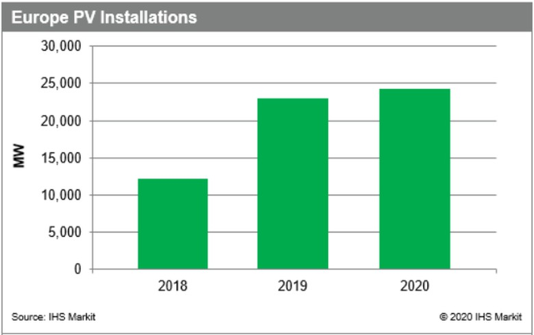Solar installs in Europe jump by 88% in 2019 - IHS Markit