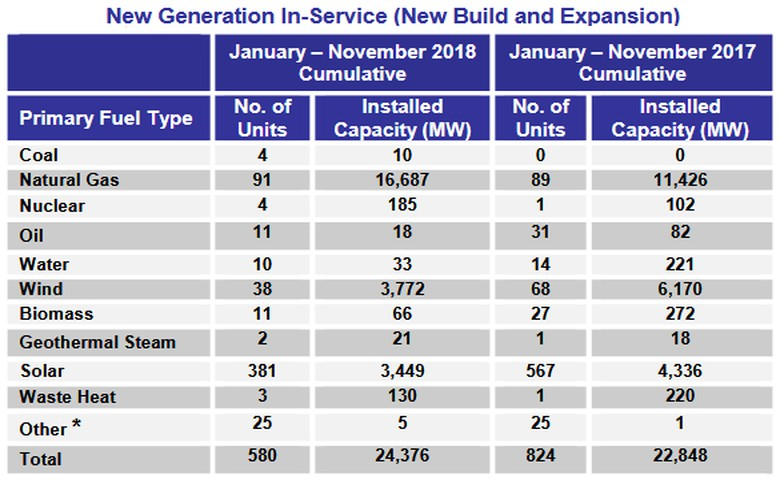 FERC data suggest new renewable capacity in US could be 4x greater than fossil fuels by 2021
