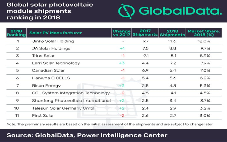 JinkoSolar leads global PV module supplier ranking in 2018