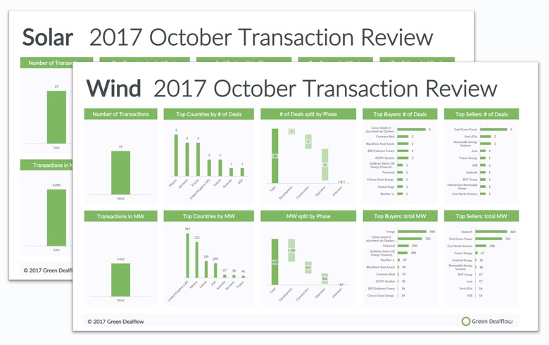 OVERVIEW -  Solar, wind transaction activity tops 6 GW in October 2017