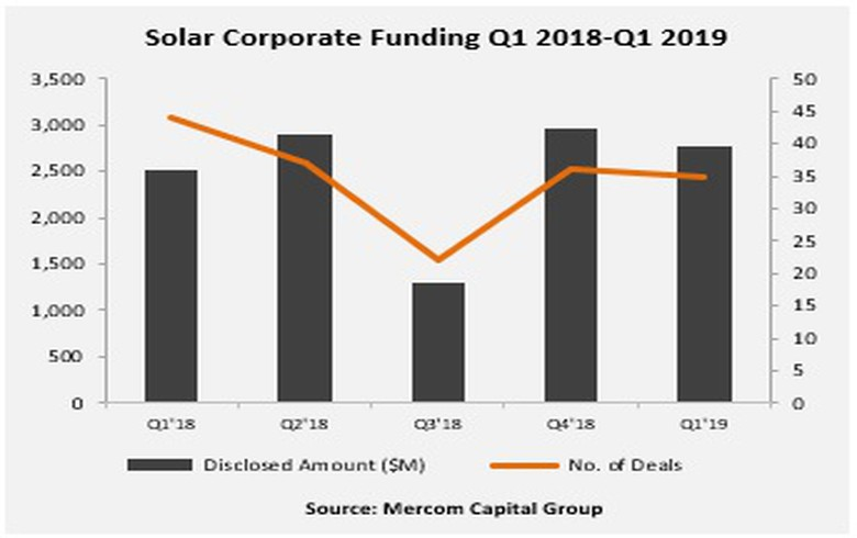 Solar corp funding in Q1 grows 10% Y/Y - Mercom