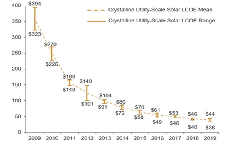 Utility-scale solar, wind LCOEs continue to drop, but pace is slowing