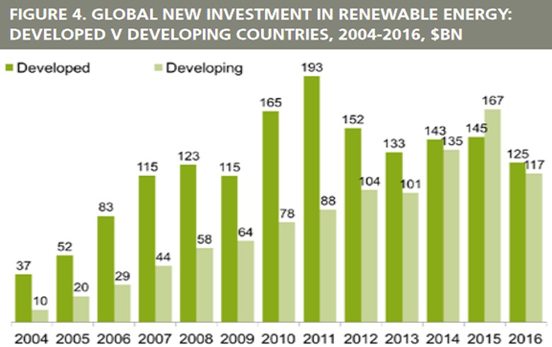 Global renewables installs rise to 138.5 GW, cost keeps falling