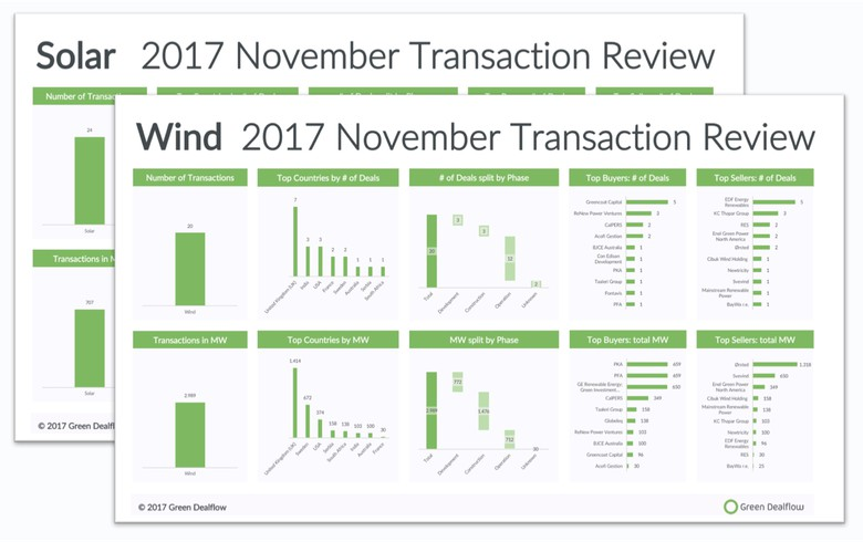 OVERVIEW - Solar, wind deals hit 3.7 GW in November 2017