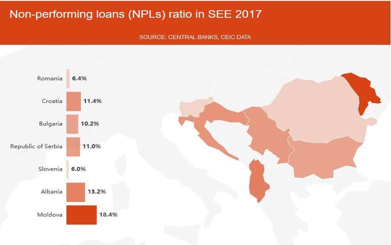 NPLs in SEE 2017