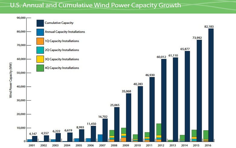 Second strongest quarter takes US 2016 wind additions to 8.2 GW