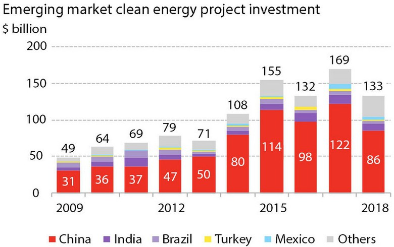 China leads USD-36bn drop in emerging markets clean energy investments