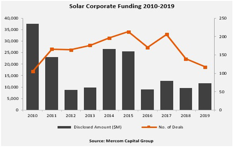 Total corporate solar funding grows 20%  Y/Y in 2019 - Mercom