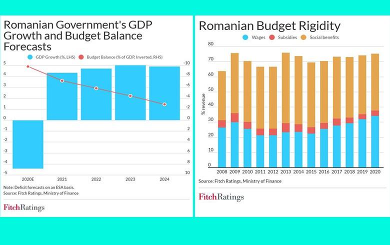 罗马尼亚发出了财政政策转变的信号,但关键挑战依然存在