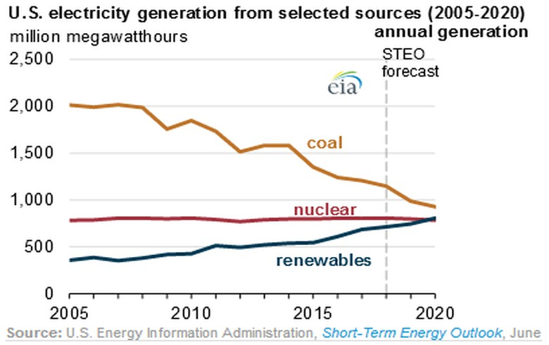 For first time ever, renewables surpass coal in USA  power mix