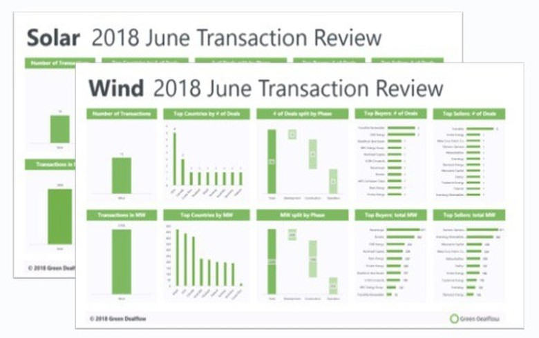 OVERVIEW - Wind, solar deals in June reach 4.8 GW