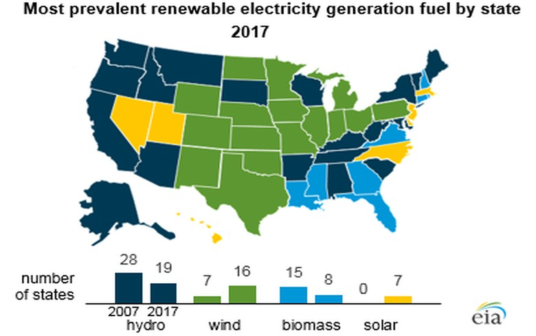 Hydroelectricity is most prevalent renewable source in 19 US states, wind in 16