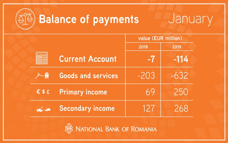 Romania's c/a deficit widens in Jan