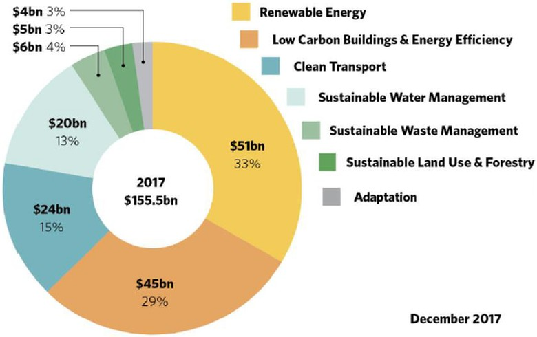 OVERVIEW - 2017 green bond issuance reaches record USD 155.5bn