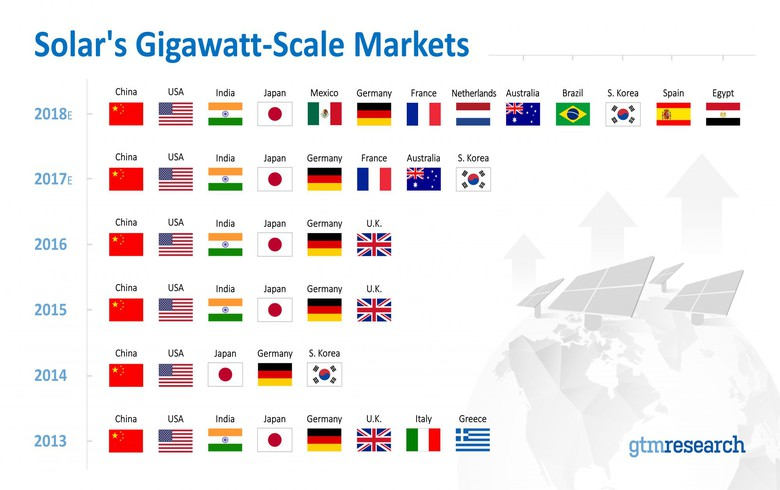 List of GW-scale solar markets to grow to 13 in 2018 - GTM Research