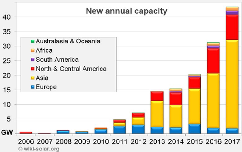 OVERVIEW - Yet another record year as utility-scale solar goes mainstream