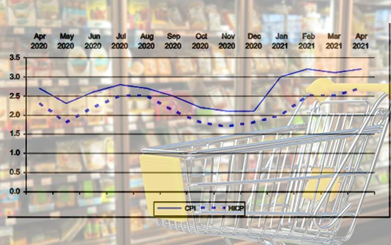 罗马尼亚的消费者价格通胀于4月份迅速加快3.2%Y / Y