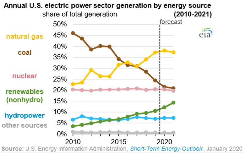 EIA forecasts slower growth in natural gas-fired generation while renewable energy rises