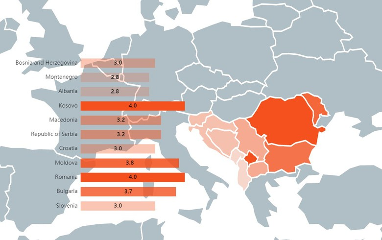 EBRD's GDP growth forecast for SEE countries in 2019/20