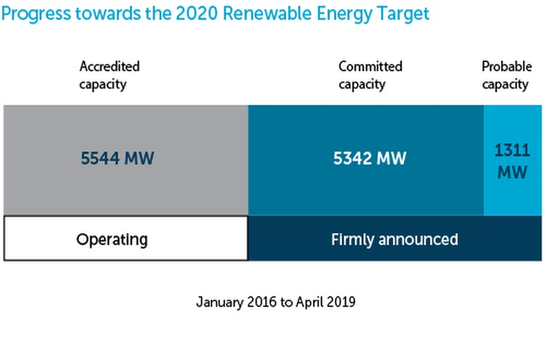 Australia's RET capacity grows by 410 MW in April 2019