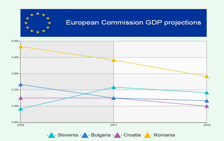 European Economic Forecast