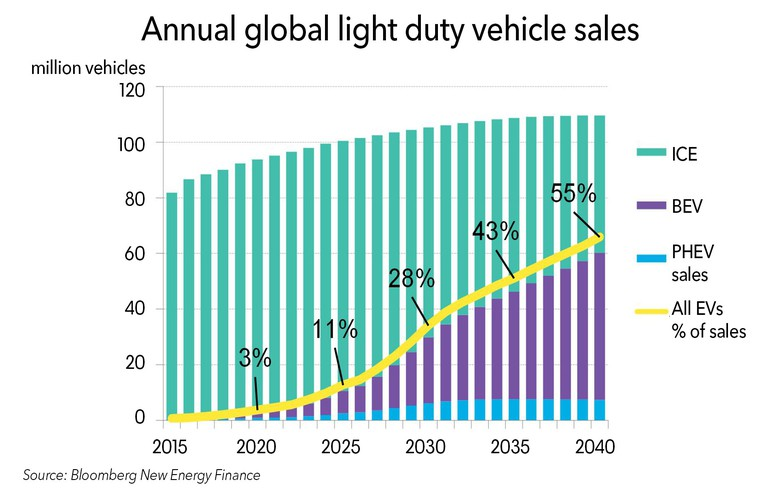 EVs, e-buses to consume 2,000 TWh in 2040 - BNEF