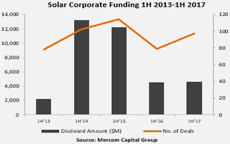 REPORT - Solar funding plunge in Q2 reflects uncertainty