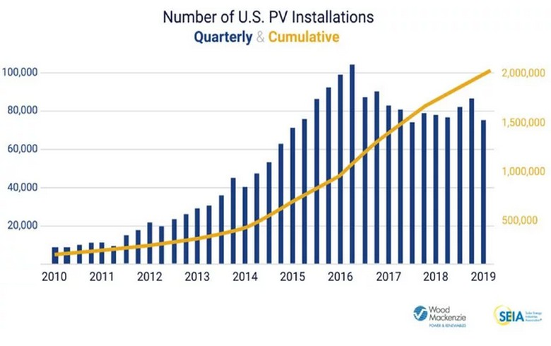 US has 2 million PV systems today, to double that by 2023