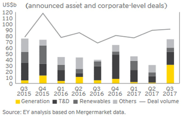 Global power & utilities deals jump to USD 74.3bn in Q3 - EY
