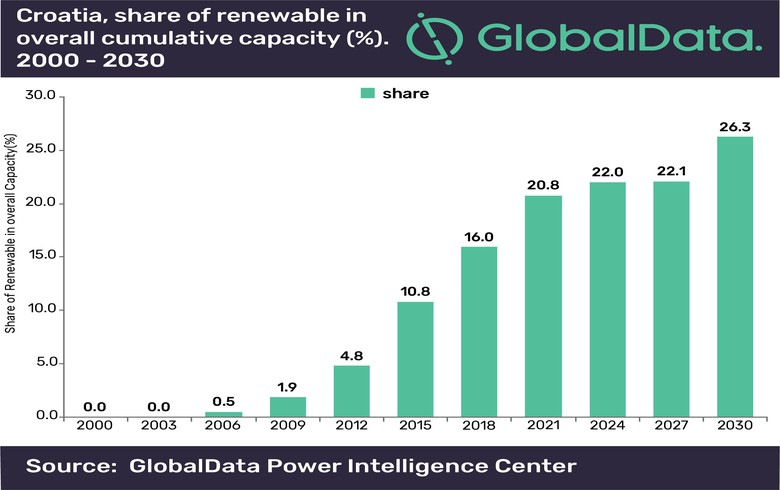 Croatia's renewable energy capacities to reach 1.9 GW by 2030 - GlobalData