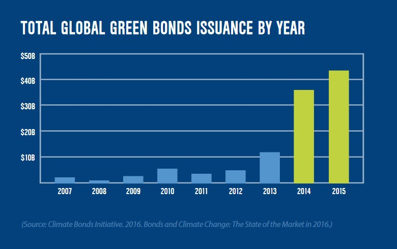 REPORT by California Treasurer - Challenges for US green bond growth