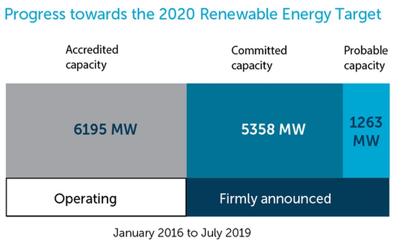 Australia's RET capacity grows by just 36 MW in July 2019