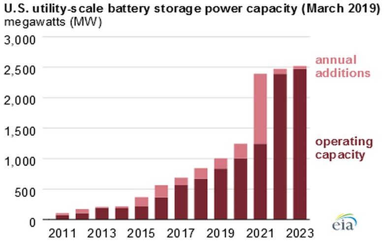 US utility-scale battery storage power capacity to grow substantially by 2023
