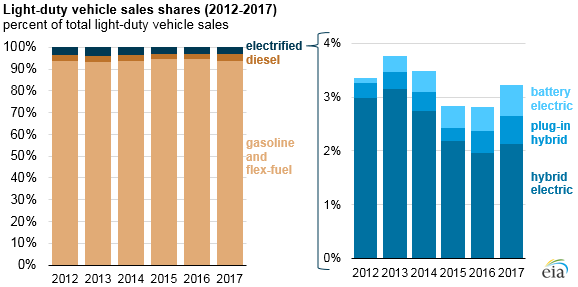 ANALYSIS - EVs continue to see slow growth, less use than