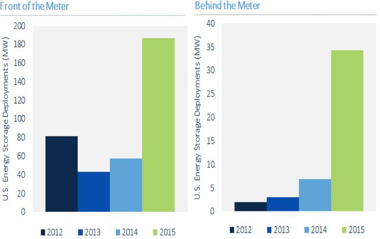 US energy storage market to reach 1 7 GW by 2020, GTM says