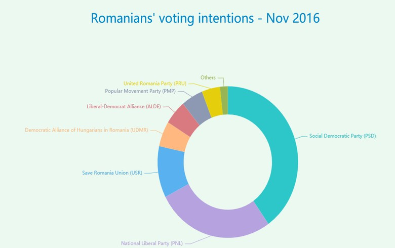 Which parties would Romanians vote for?