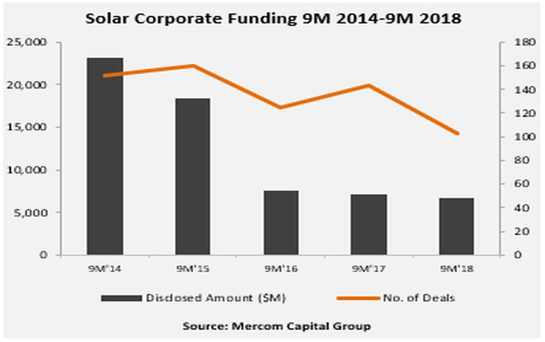 Global solar corp funding drops to USD 6.7bn in 9mo 2018 - Mercom