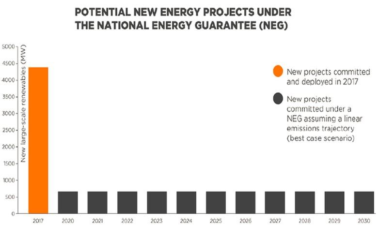 Under NEG 2020-30 deployment of Aussie renewables could plunge