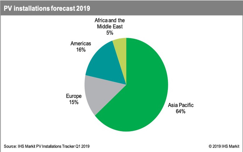 Global PV market to grow by 129 GW in 2019