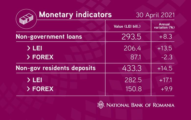 罗马尼亚的银行贷款增长在4月份速度 - 表
